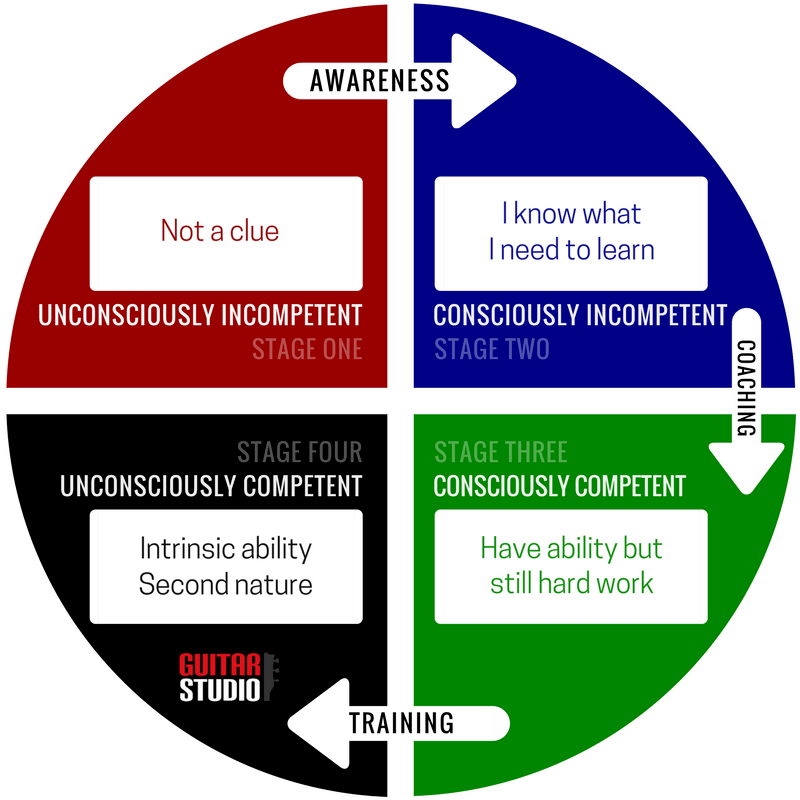 Conscious training cycle